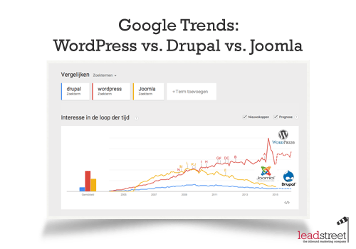 google-trends-wordpress-vs-drupal-vs-joomla