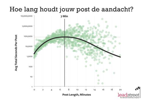 de-ideale-lengte-van-een-blogpost
