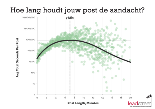 De ideale lengtes voor je blogtitels en blogposts