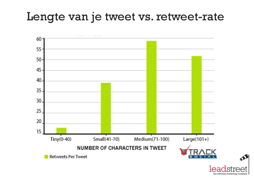 de-ideale-lengte-van-je-tweet-versus-retweet-rate