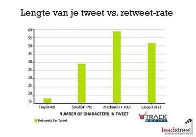 De ideale lengtes voor je email subject line, tweet of facebook post