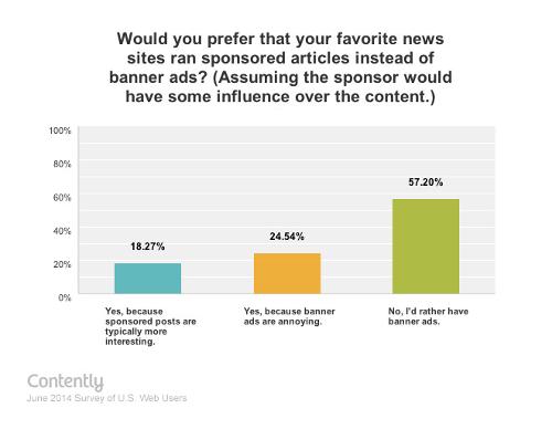 Verkies je sponsored content boven display advertenties