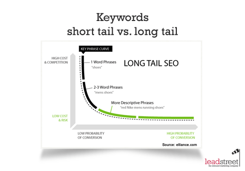 keywords-short-tail-vs-long-tail