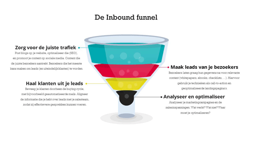inbound_marketing_funnel-1