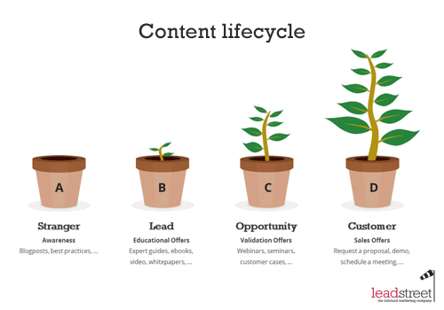 marketing-automation-inbound-content-lifecycle