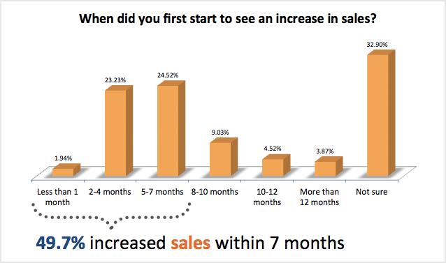 wanneer merkte je de stijging op in verkoop