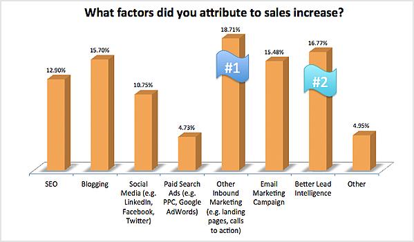 welke factoren dragen bij aan de stijging in verkoop