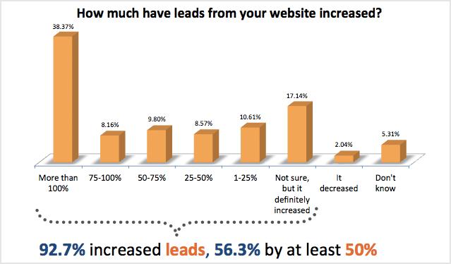 wat was de steiging van leads op je website