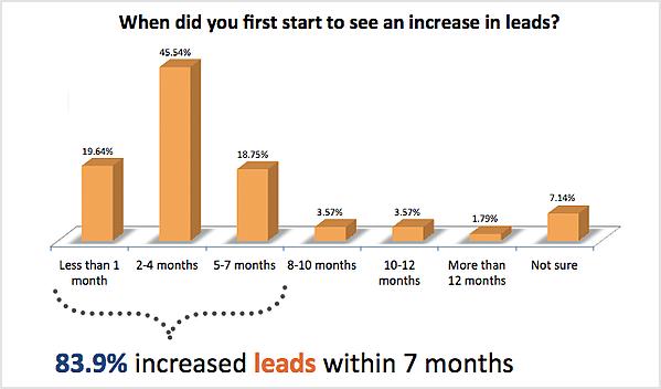 wanneer merkte je de steiging op in leads