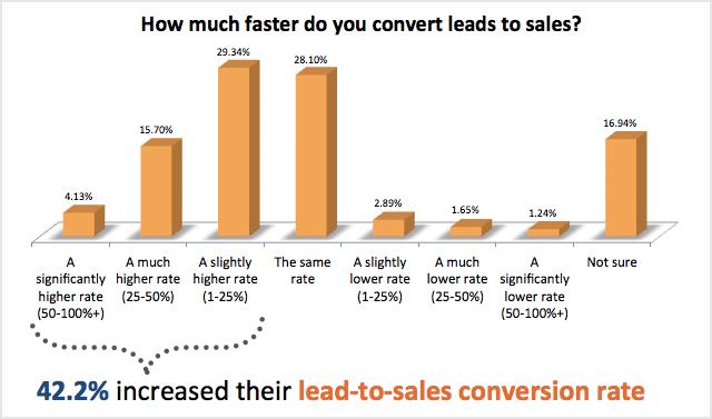 hoeveel sneller converteer je leads in sales