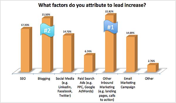 welke factoren dragen bij aan de stijging in leads
