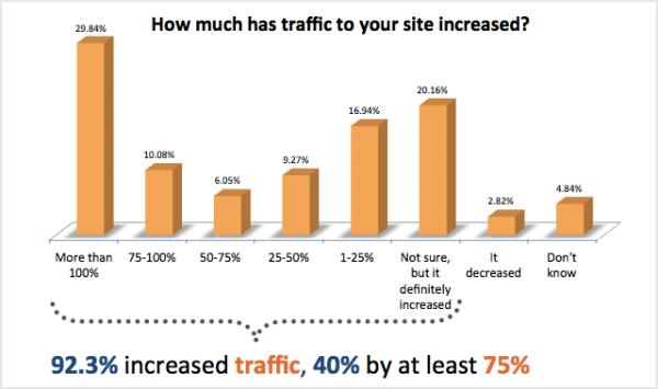 hoeveel verhoogde de traffic op je site