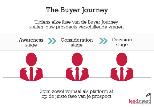 content-en-de-buyer-journey