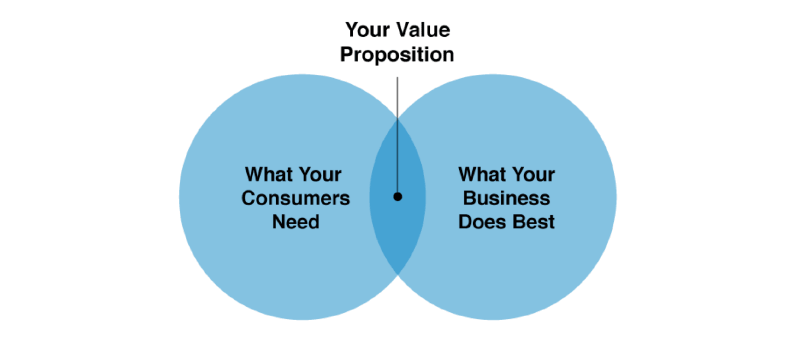 20-lead-generation-tips-value-proposition