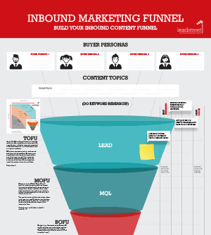 Donwloadable Inbound Funnel sheet