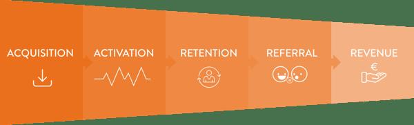 Framework-AARRR-mobile-marketing-apps