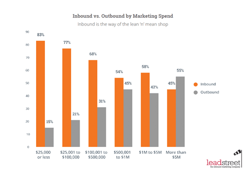 State of Inbound 2015 Report Inbound marketing levert je een hogere ROI op