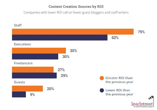 State-of-inbound-2015-produceer-content-binnen-je-bedrijf