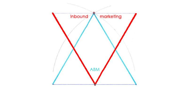 acount-based-marketing-vs-inbound-marketing-1