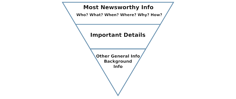 bloggen-5-w-inverted-pyramid.png