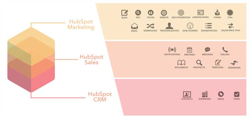 cmr-vs-marketing-automation-hubspot-stack.png