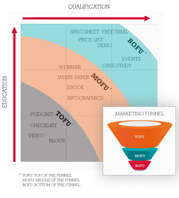 combineer-je-buyers-journey-met-je-sales-funnel.jpg
