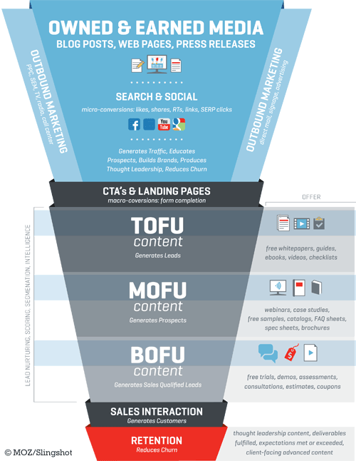 content-and-funnel-tofu-bofu-mofu