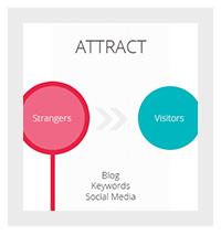 de-vier-fases-van-inbound-marketing-uitgelegd-fase-1-attract-1.jpg