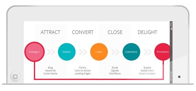 de-vier-fases-van-inbound-marketing-uitgelegd.jpg