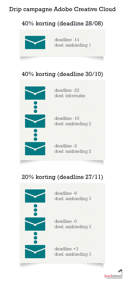 drip-campagne-voorbeeld-adobe-schema.png