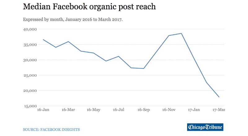 facebook-en-organisch-bereik-3.png