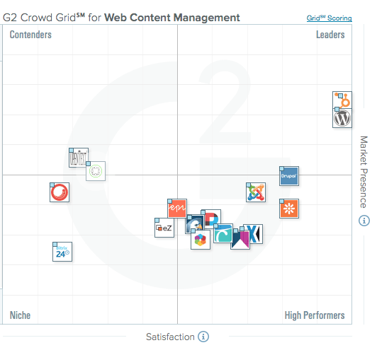 g2-crowd-grid-for-web-content-management-software.png