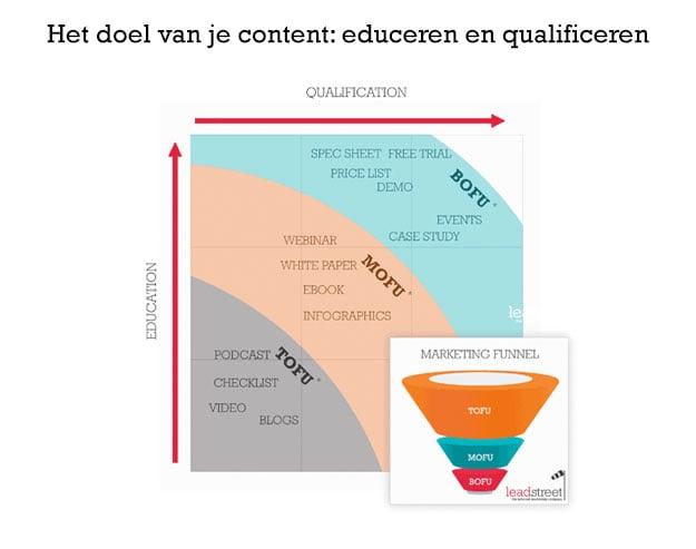 het-doel-van-je-content-educeren-en-qualificeren.jpg