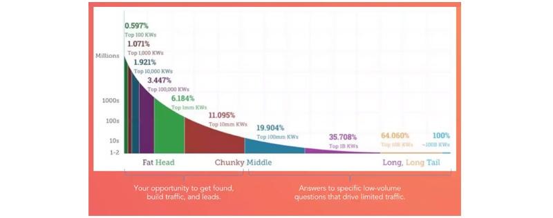 hubspot-content-strategy-keyword-versus-topics.jpg