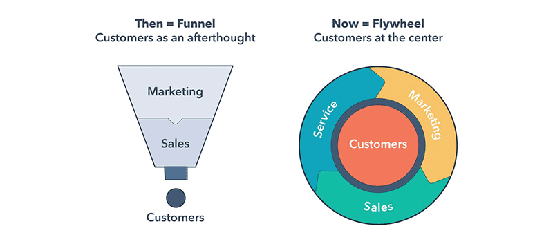 hubspot-flywheel-1