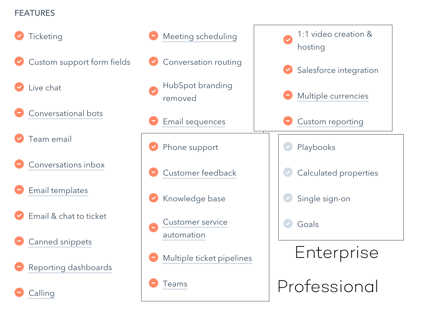 hubspot-service-versies
