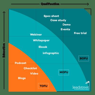 Wat is Inbound Marketing?En hoe het voor jou werkt!