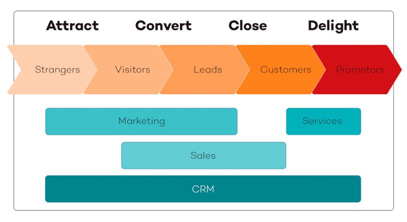 inbound-marketing-model-1