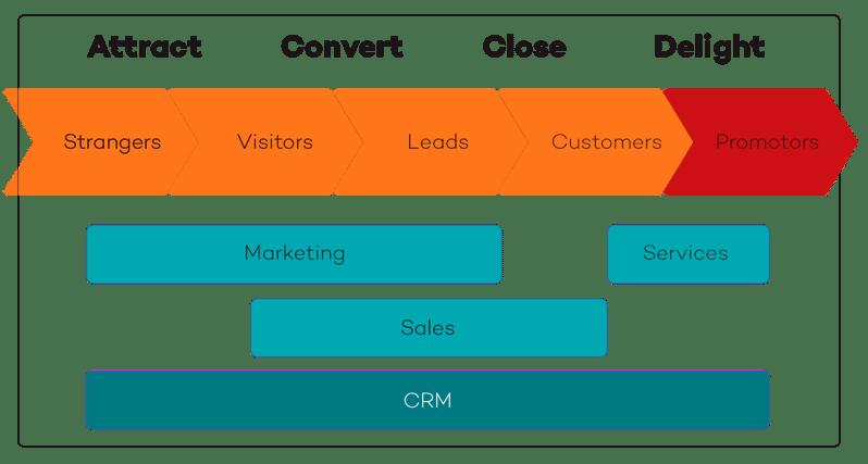 inbound-marketing-model