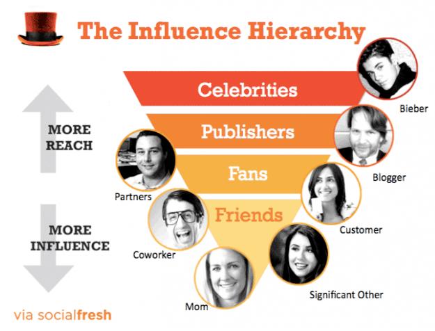influencer-marketing-welke-influencers-zijn-geschikt-voor-jouw-merk.png