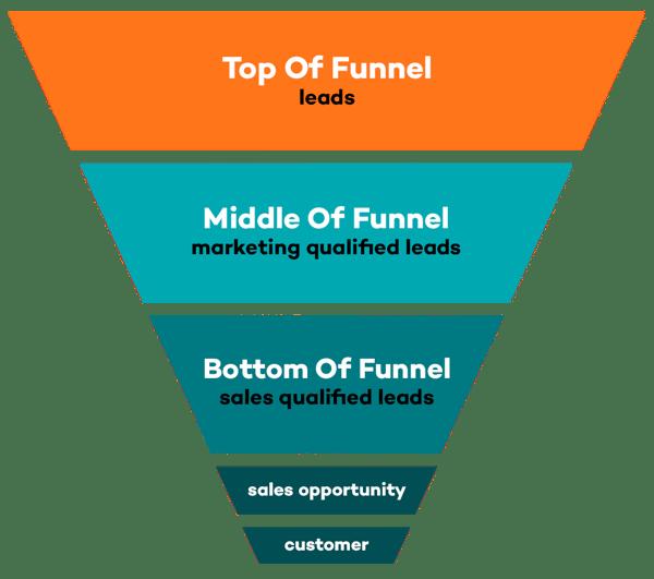 marketing-sales-funnel-1