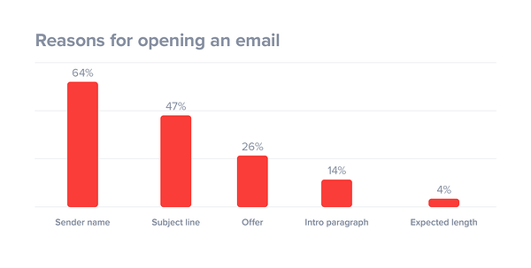 reasons-why-people-open-an-email