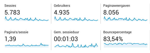 seo-pogo-sticking-op-je-website-google-analytics.jpg