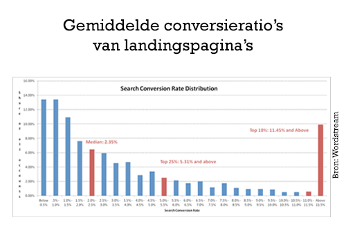 gemiddelde-conversieratios-van-landingspaginas