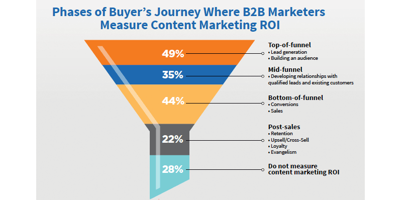 state-of-content-2017-funnel