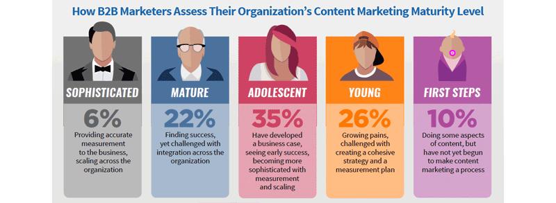 state-of-content-2017-integratie-van-content-marketing-binnen-de-onderneming-1.png