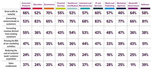 state-of-inbound-2016-prioriteiten-per-sector.png