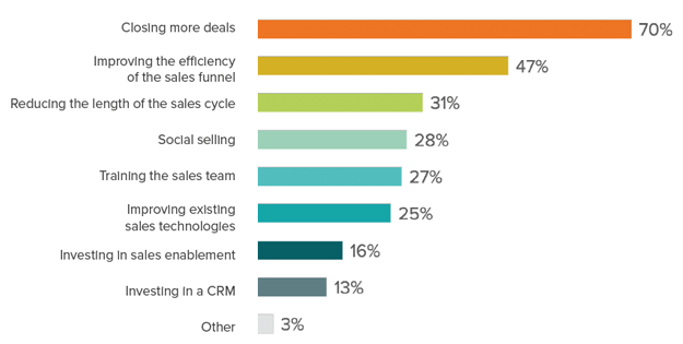 state-of-inbound-2016-sales-prioriteiten.png