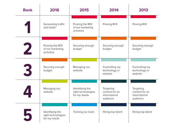 state-of-inbound-2016-uitdagingen.png