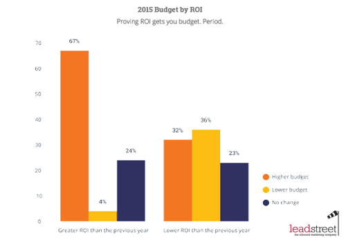 State of Inbound 2015: bewezen ROI krijgt marketinbudget
